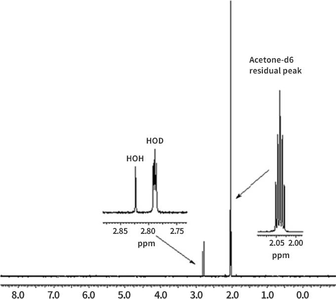 NMR溶媒を扱うコツとDouble Water Peaksについて   M-hub